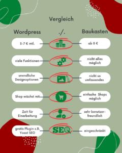 Wordpress_vs_Baukasten
